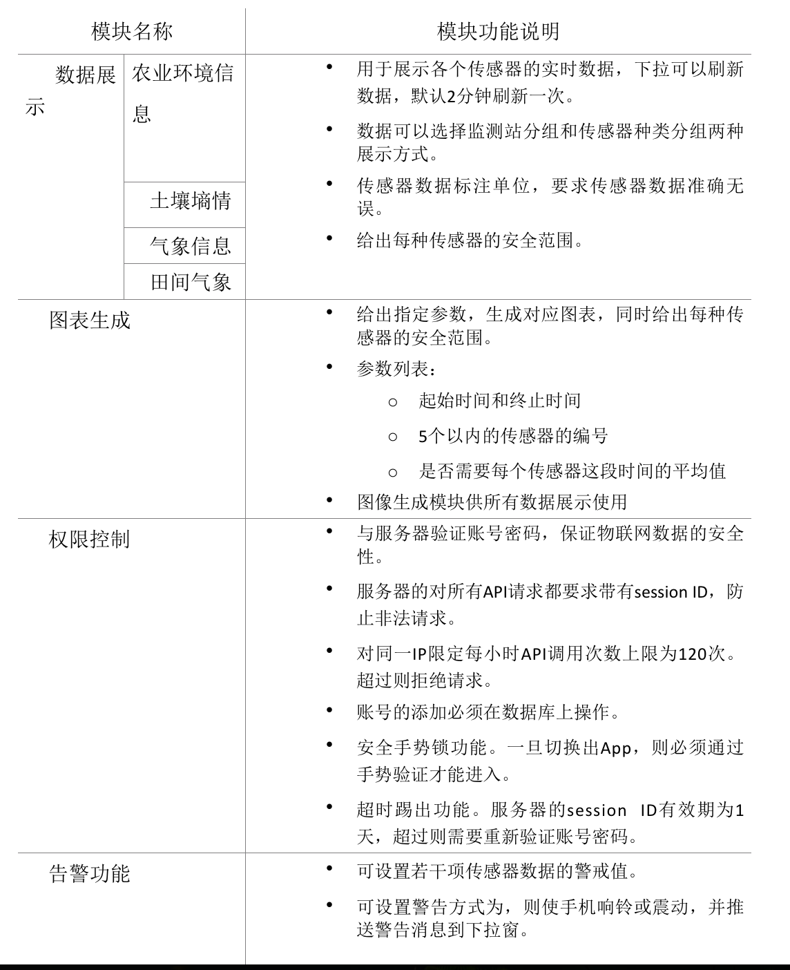 功能设计表